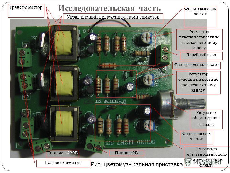 Исследовательская часть Рис. цветомузыкальная приставка Фильтр высоких частот Фильтр средних частот Фильтр низких частот Регулятор чувствительности по среднечастотному каналу Регулятор чувствительности по высокочастотному каналу Регулятор чувствитель