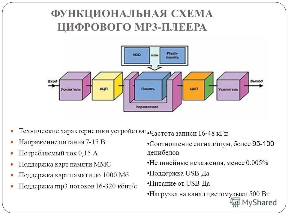 ФУНКЦИОНАЛЬНАЯ СХЕМА ЦИФРОВОГО MP3-ПЛЕЕРА Технические характеристики устройства: Напряжение питания 7-15 В Потребляемый ток 0,15 А Поддержка карт памяти MMC Поддержка карт памяти до 1000 Мб Поддержка mp3 потоков 16-320 кбит/с Частота записи 16-48 кГц
