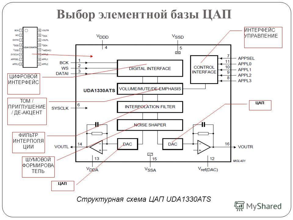 Структурная схема ЦАП