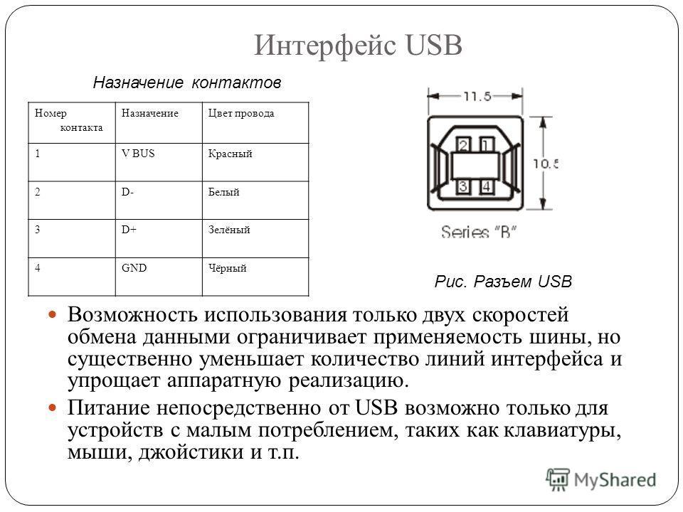Интерфейс USB Номер контакта НазначениеЦвет провода 1V BUSКрасный 2D-Белый 3D+Зелёный 4GNDЧёрный Возможность использования только двух скоростей обмена данными ограничивает применяемость шины, но существенно уменьшает количество линий интерфейса и уп