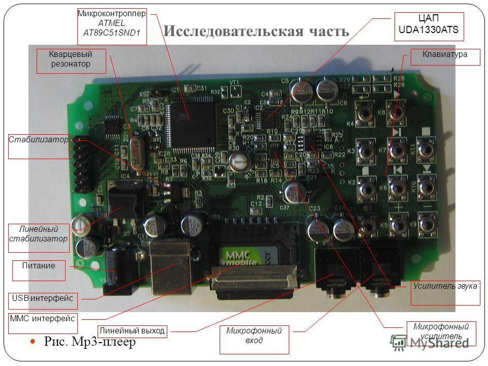 Исследовательская часть Рис. Mp3-плеер Микроконтроллер ATMEL AT89C51SND1 ЦАП UDA1330ATS Усилитель звука Микрофонный усилитель Линейный стабилизатор Клавиатура Питание USB интерфейс MMC интерфейс Линейный выход Микрофонный вход Кварцевый резонатор Ста