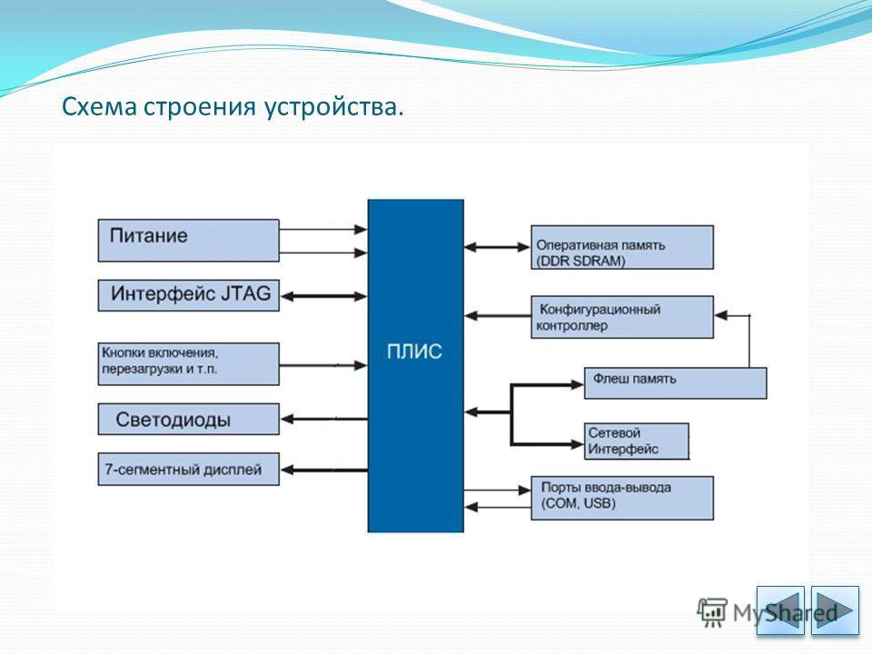 Схема строения устройства.
