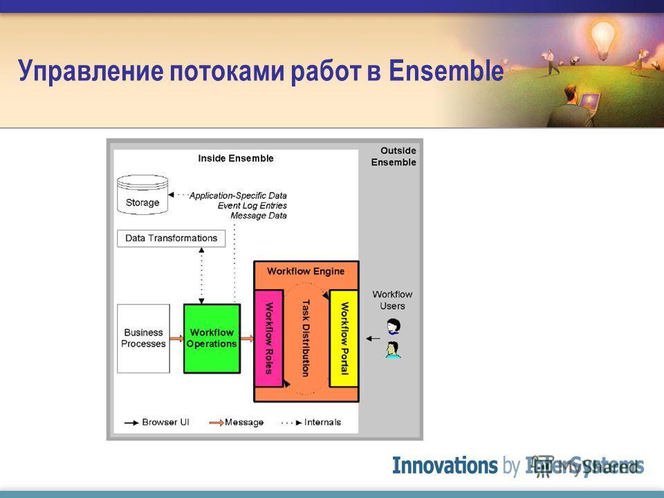 Управление потоками работ в Ensemble