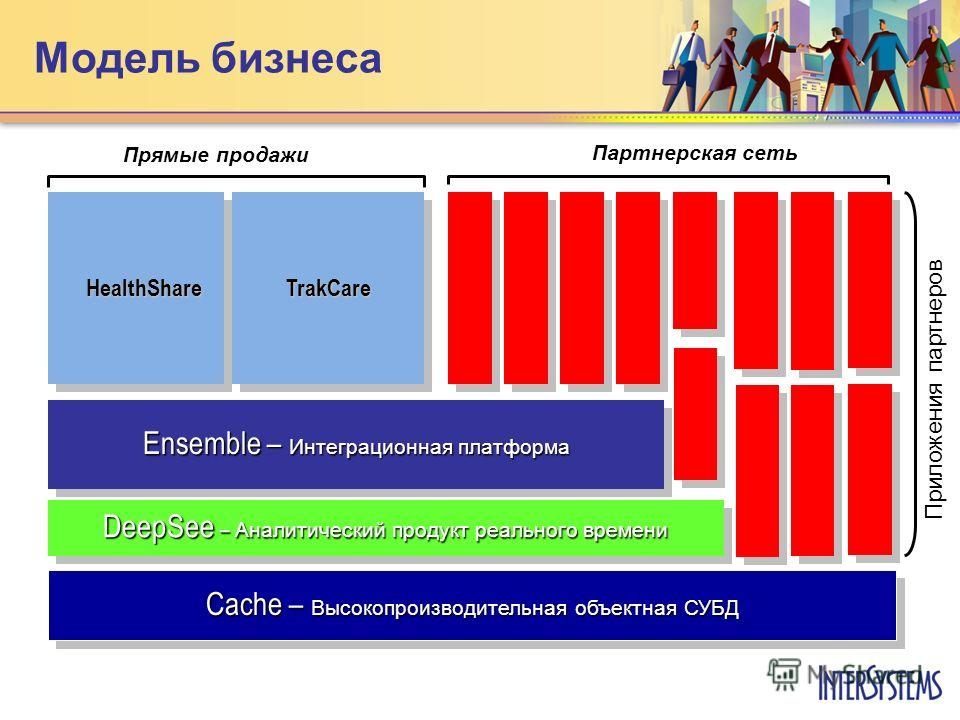 Модель бизнеса Cache – Высокопроизводительная объектная СУБД Ensemble – Интеграционная платформа DeepSee – Аналитический продукт реального времени HealthShare Приложения партнеров Прямые продажи Партнерская сеть TrakCare