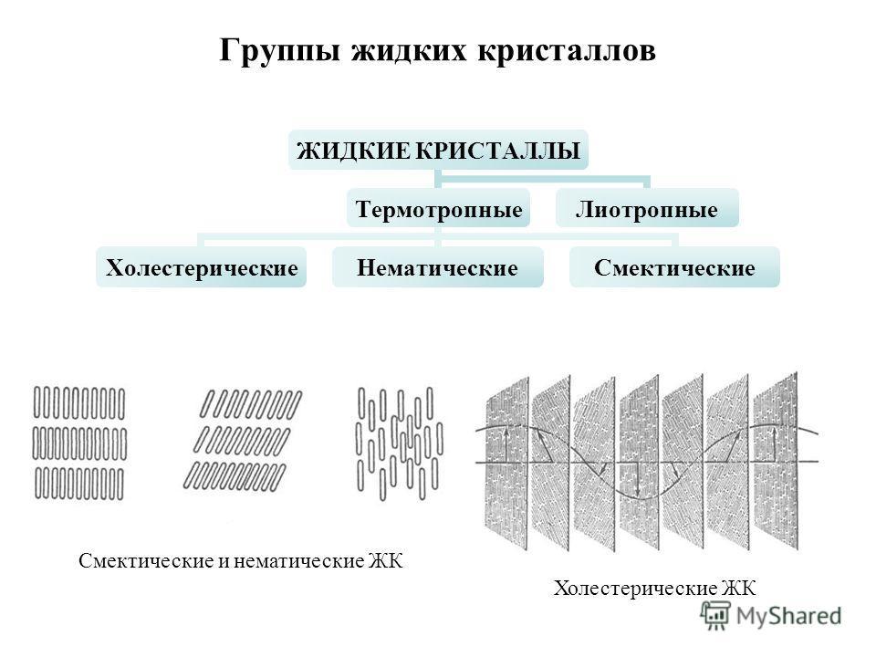 Группы жидких кристаллов ЖИДКИЕ КРИСТАЛЛЫ Термотропные ХолестерическиеНематическиеСмектические Лиотропные Смектические и нематические ЖК Холестерические ЖК