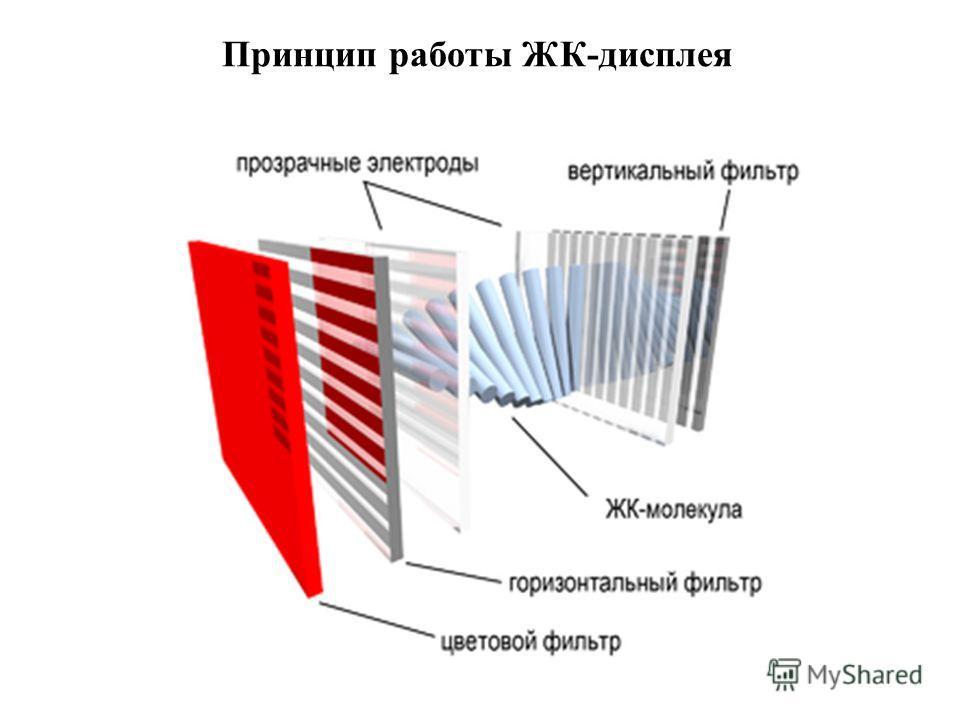 Принцип работы ЖК-дисплея