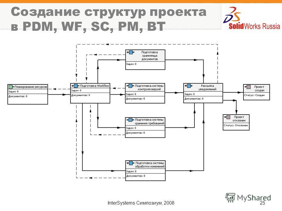 InterSystems Симпозиум, 200825 Создание структур проекта в PDM, WF, SC, PM, BT
