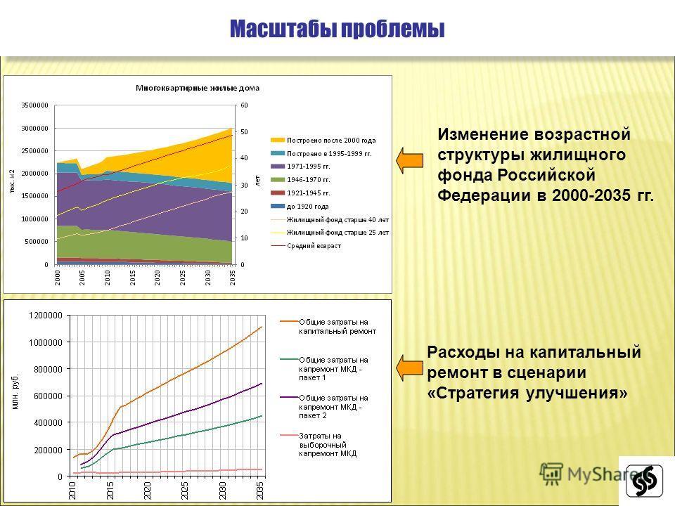 Масштабы проблемы Расходы на капитальный ремонт в сценарии «Стратегия улучшения» Изменение возрастной структуры жилищного фонда Российской Федерации в 2000-2035 гг.