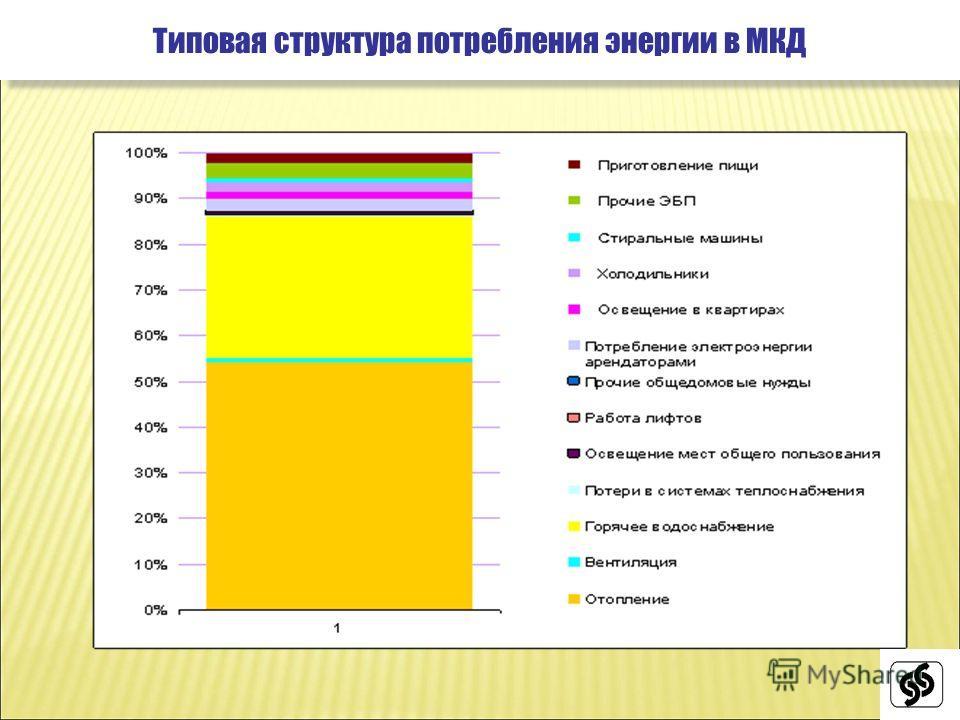 Типовая структура потребления энергии в МКД