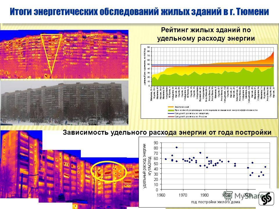 Рейтинг жилых зданий по удельному расходу энергии Итоги энергетических обследований жилых зданий в г. Тюмени Зависимость удельного расхода энергии от года постройки