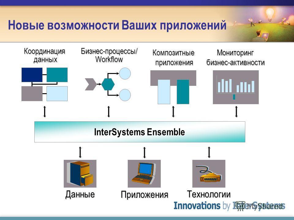 Новые возможности Ваших приложений Композитные приложения Координация данных Бизнес-процессы/ Workflow Мониторинг бизнес-активности InterSystems Ensemble Технологии Приложения Данные