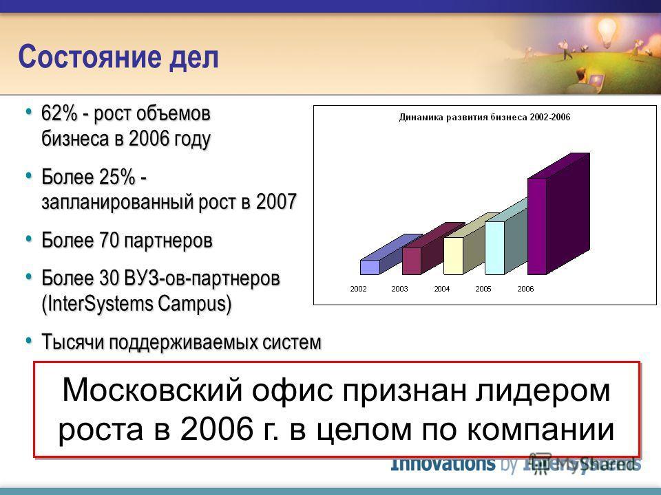 62% - рост объемов бизнеса в 2006 году 62% - рост объемов бизнеса в 2006 году Более 25% - запланированный рост в 2007 Более 25% - запланированный рост в 2007 Более 70 партнеров Более 70 партнеров Более 30 ВУЗ-ов-партнеров (InterSystems Campus) Более