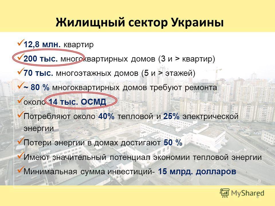 Жилищный сектор Украины 12,8 млн. квартир 200 тыс. многоквартирных домов (3 и > квартир) 70 тыс. многоэтажных домов (5 и > этажей) ~ 80 % многоквартирных домов требуют ремонта около 14 тыс. ОСМД Потребляют около 40% тепловой и 25% электрической энерг