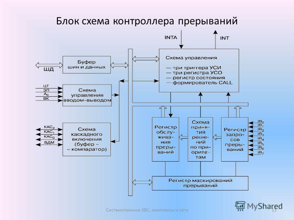 Блок схема контроллера прерываний Системотехника ЭВС, комплексы и сети13