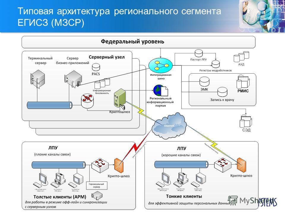 Типовая архитектура регионального сегмента ЕГИСЗ (МЗСР)