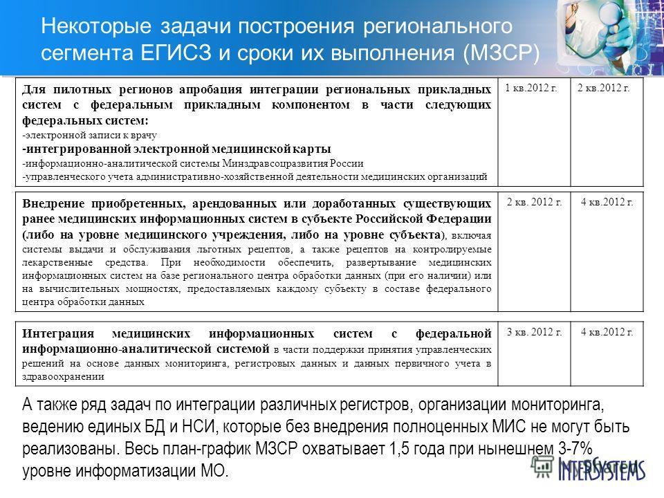 Некоторые задачи построения регионального сегмента ЕГИСЗ и сроки их выполнения (МЗСР) Внедрение приобретенных, арендованных или доработанных существующих ранее медицинских информационных систем в субъекте Российской Федерации (либо на уровне медицинс