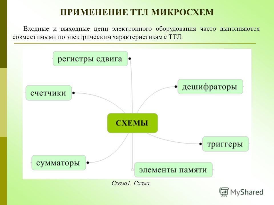 ПРИМЕНЕНИЕ ТТЛ МИКРОСХЕМ Входные и выходные цепи электронного оборудования часто выполняются совместимыми по электрическим характеристикам с ТТЛ. Схема1. Схема