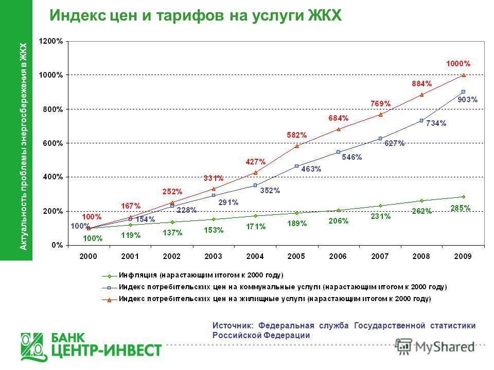 Индекс цен и тарифов на услуги ЖКХ Источник: Федеральная служба Государственной статистики Российской Федерации Актуальность проблемы энергосбережения в ЖКХ