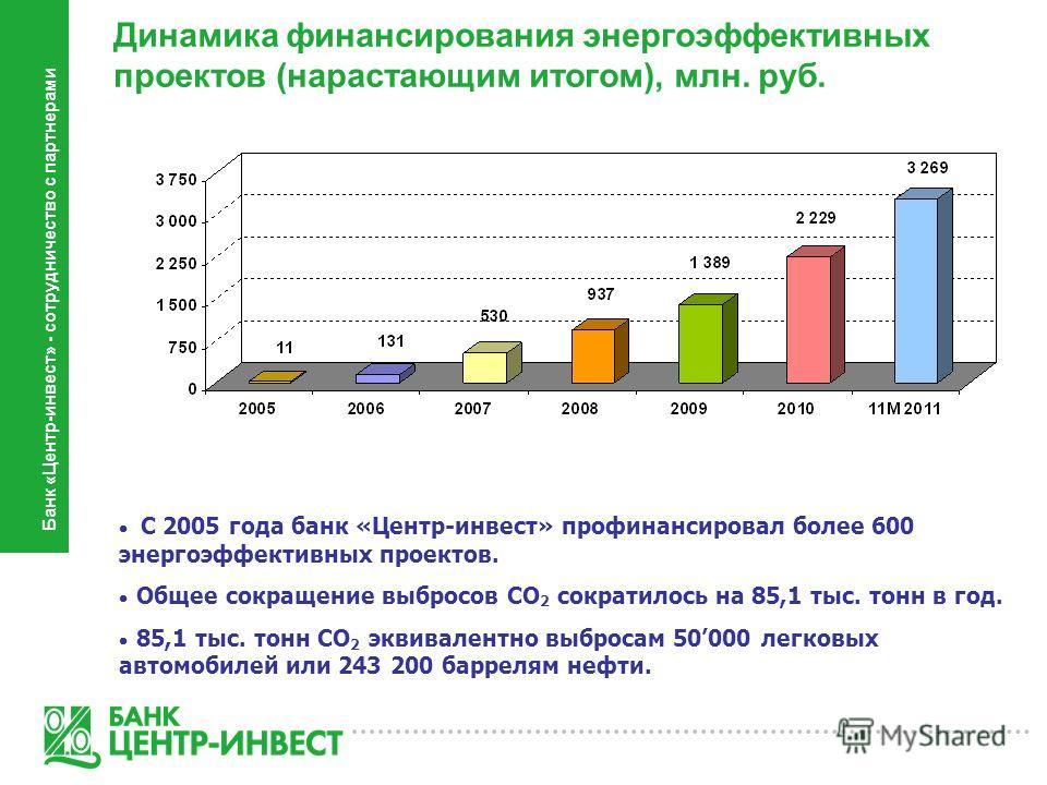 С 2005 года банк «Центр-инвест» профинансировал более 600 энергоэффективных проектов. Общее сокращение выбросов CO 2 сократилось на 85,1 тыс. тонн в год. 85,1 тыс. тонн CO 2 эквивалентно выбросам 50000 легковых автомобилей или 243 200 баррелям нефти.