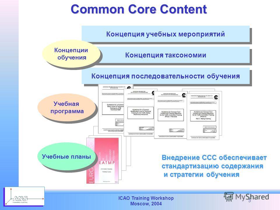 ICAO Training Workshop Moscow, 2004 5 Концепция учебных мероприятий Концепция таксономии Концепция последовательности обучения Common Core Content Концепции обучения Концепции обучения Внедрение CCC обеспечивает стандартизацию содержания и стратегии