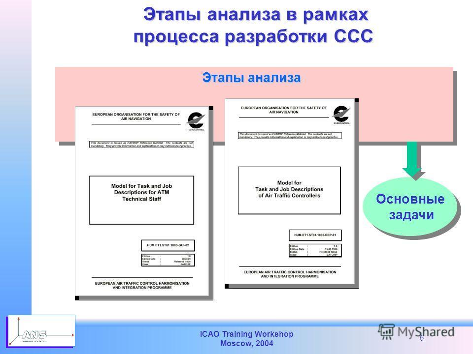 ICAO Training Workshop Moscow, 2004 6 Этапы анализа в рамках процесса разработки CCC процесса разработки CCC Этапы анализа Основные задачи Основные задачи