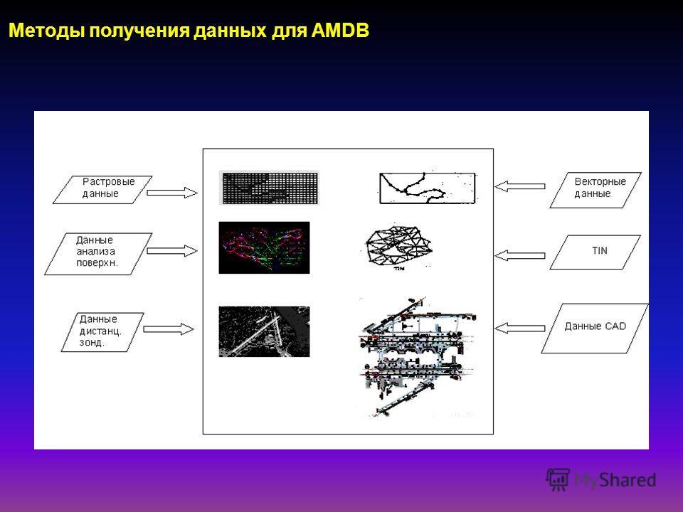 Методы получения данных для AMDB