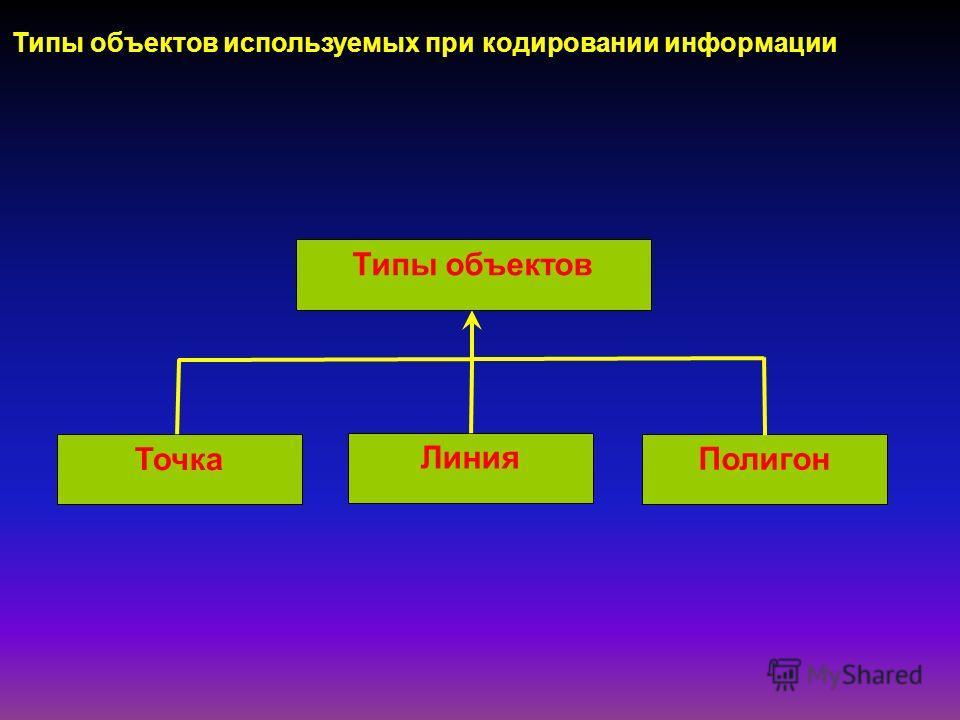 Типы объектов используемых при кодировании информации Типы объектов Точка Линия Полигон