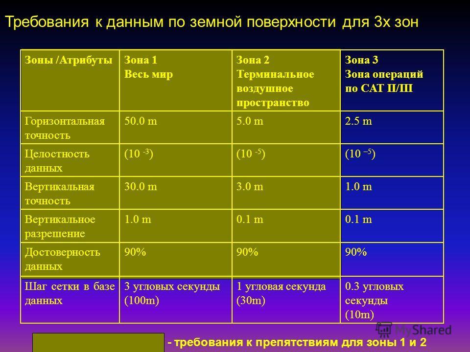 Требования к данным по земной поверхности для 3х зон 0.3 угловых секунды (10m) 1 угловая секунда (30m) 3 угловых секунды (100m) Шаг сетки в базе данных 90% Достоверность данных 0.1 m 1.0 mВертикальное разрешение 1.0 m3.0 m30.0 mВертикальная точность