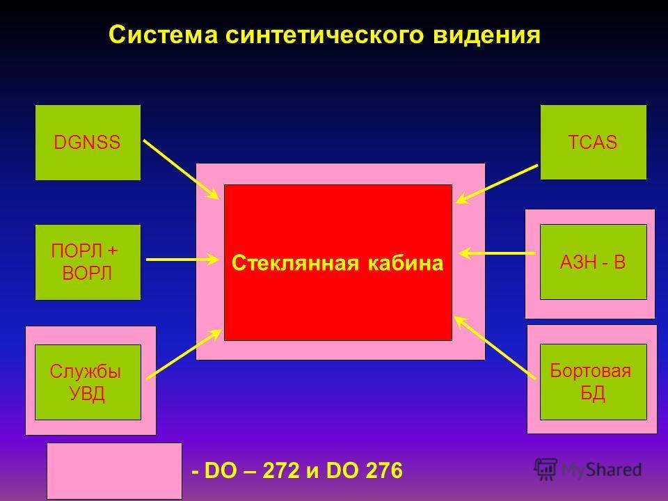 Cтеклянная кабина DGNSS ПОРЛ + ВОРЛ Службы УВД TCAS АЗН - В Бортовая БД Система синтетического видения - DO – 272 и DO 276