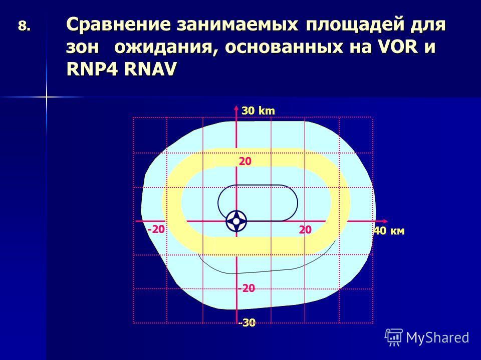 8. Сравнение занимаемых площадей для зон ожидания, основанных на VOR и RNP4 RNAV 30 km 20 -20 -30 40 км -20 20 -20 20