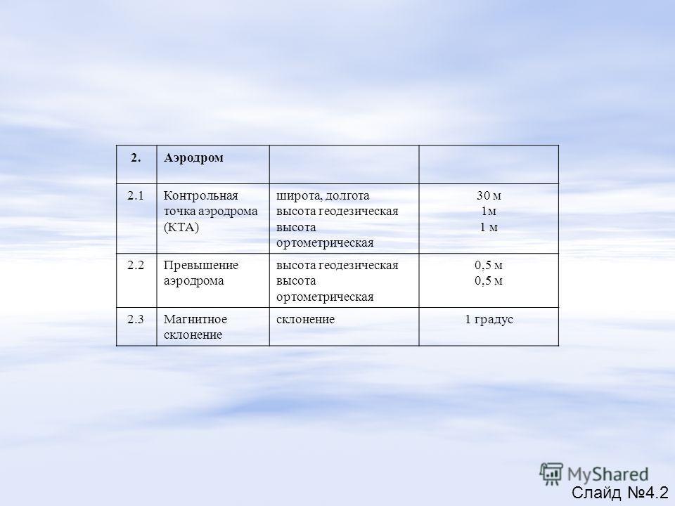 2.Аэродром 2.1Контрольная точка аэродрома (КТА) широта, долгота высота геодезическая высота ортометрическая 30 м 1м 2.2Превышение аэродрома высота геодезическая высота ортометрическая 0,5 м 2.3Магнитное склонение склонение1 градус Слайд 4.2