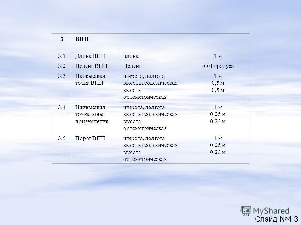 3ВПП 3.1Длина ВППдлина1 м 3.2Пеленг ВПППеленг0,01 градуса 3.3Наивысшая точка ВПП широта, долгота высота геодезическая высота ортометрическая 1 м 0,5 м 3.4Наивысшая точка зоны приземления широта, долгота высота геодезическая высота ортометрическая 1 м