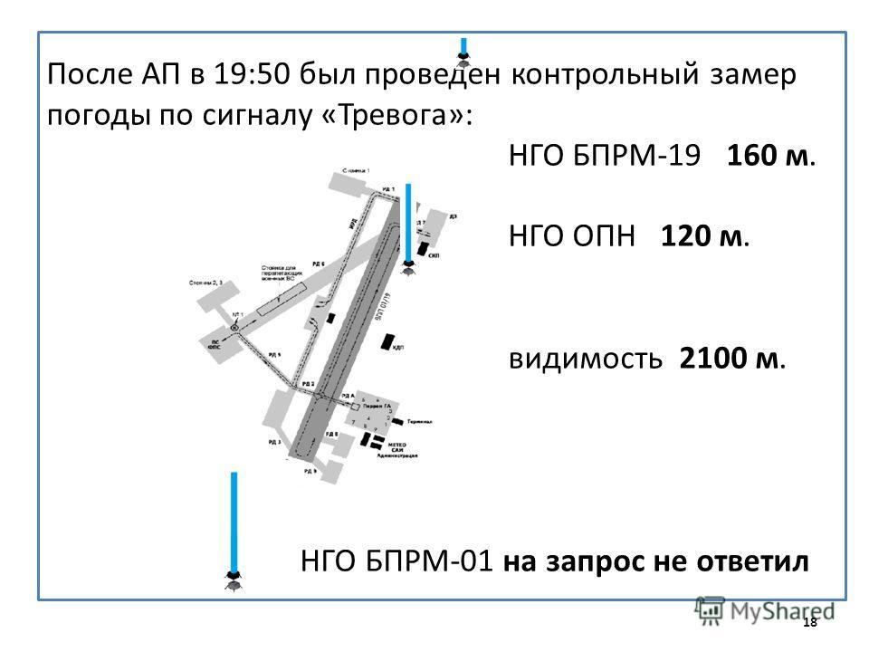 После АП в 19:50 был проведен контрольный замер погоды по сигналу «Тревога»: НГО БПРМ-19 160 м. НГО ОПН 120 м. видимость 2100 м. НГО БПРМ-01 на запрос не ответил 18