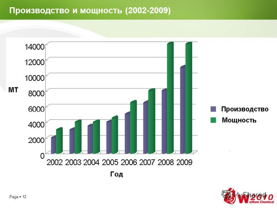Page 12 Производство и мощность (2002-2009)