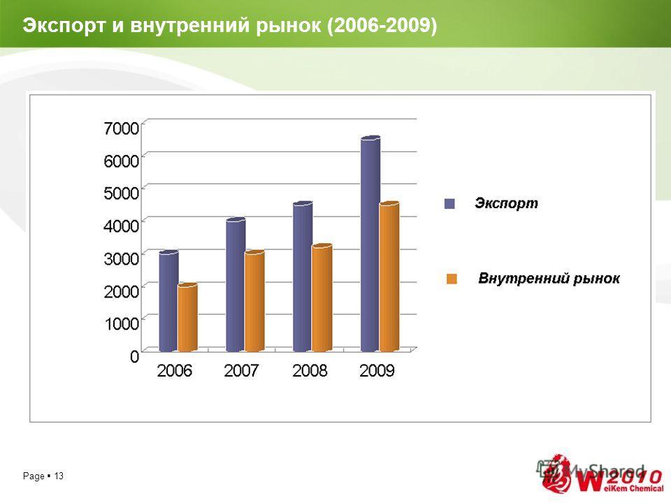 Page 13 Экспорт и внутренний рынок (2006-2009)