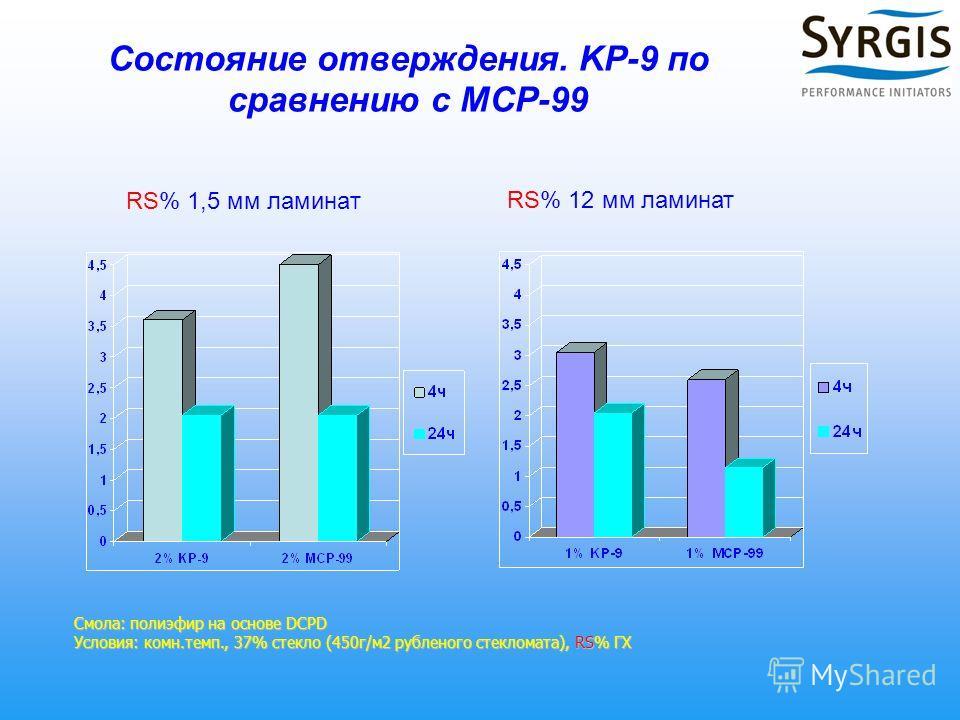 Состояние отверждения. KP-9 по сравнению с MCP-99 RS% 1,5 мм ламинат Смола: полиэфир на основе DCPD Условия: комн.темп., 37% стекло (450г/м2 рубленого стекломата), RS% ГХ RS% 12 мм ламинат