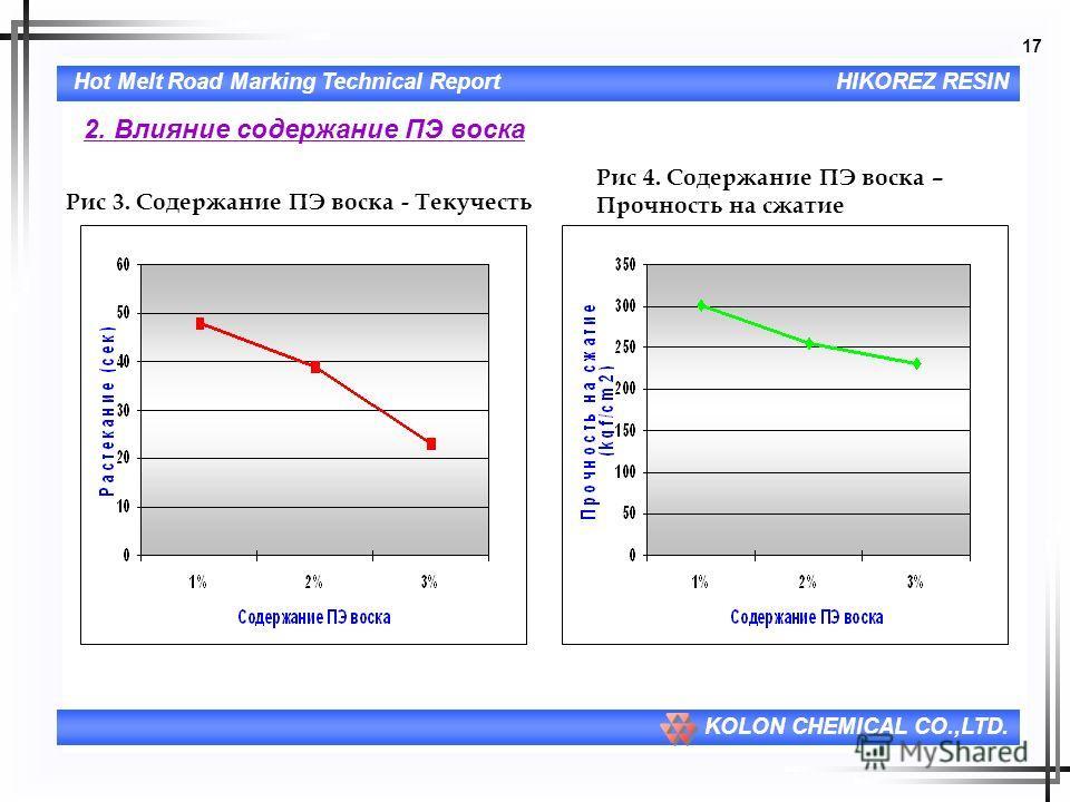 17 Hot Melt Road Marking Technical ReportHIKOREZ RESIN KOLON CHEMICAL CO.,LTD. 2. Влияние содержание ПЭ воска Рис 3. Содержание ПЭ воска - Текучесть Рис 4. Содержание ПЭ воска – Прочность на сжатие