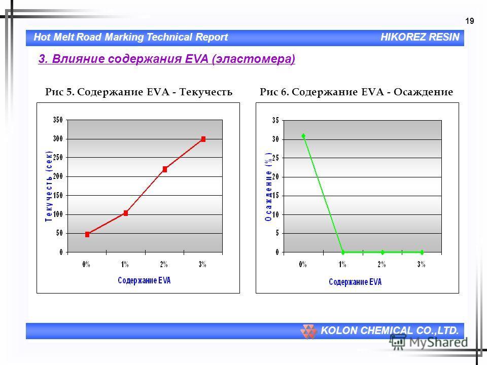 19 Hot Melt Road Marking Technical ReportHIKOREZ RESIN KOLON CHEMICAL CO.,LTD. 3. Влияние содержания EVA (эластомера) Рис 5. Содержание EVA - ТекучестьРис 6. Содержание EVA - Осаждение