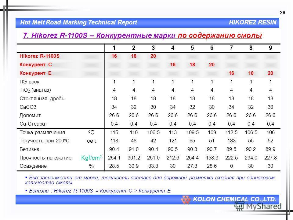 26 Hot Melt Road Marking Technical ReportHIKOREZ RESIN KOLON CHEMICAL CO.,LTD. 7. Hikorez R-1100S – Конкурентные марки по содержанию смолы 123456789 Hikorez R-1100S161820 Конкурент C161820 Конкурент E161820 ПЭ воск111111111 TiO 2 (анатаз)444444444 Ст