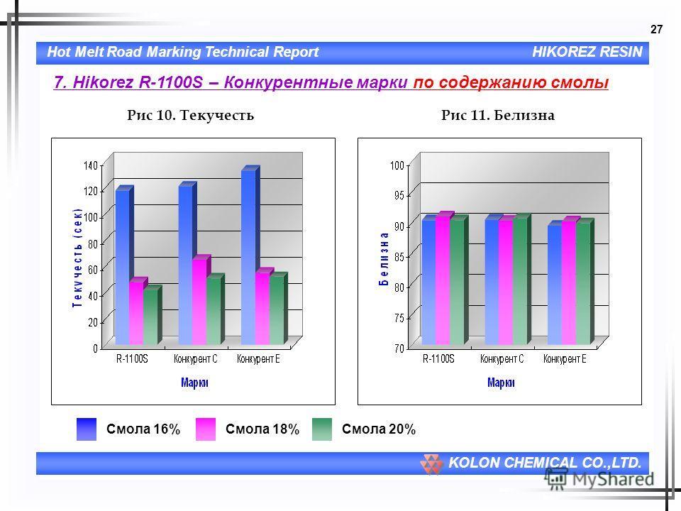 27 Hot Melt Road Marking Technical ReportHIKOREZ RESIN KOLON CHEMICAL CO.,LTD. 7. Hikorez R-1100S – Конкурентные марки по содержанию смолы Рис 10. ТекучестьРис 11. Белизна Смола 16%Смола 18%Смола 20%