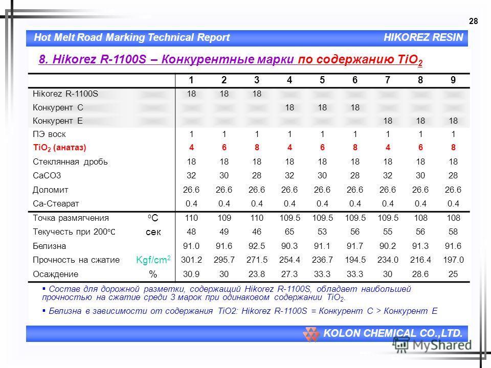 28 Hot Melt Road Marking Technical ReportHIKOREZ RESIN KOLON CHEMICAL CO.,LTD. 8. Hikorez R-1100S – Конкурентные марки по содержанию TiO 2 123456789 Hikorez R-1100S18 Конкурент C18 Конкурент E18 ПЭ воск111111111 TiO 2 (анатаз)468468468 Стеклянная дро