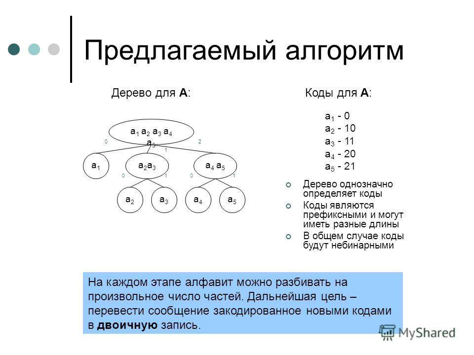 Предлагаемый алгоритм 1010 2 1 0 a 1 a 2 a 3 a 4 a 5 a2a3a2a3 a 4 a 5 a3a3 a1a1 a2a2 a4a4 a5a5 Дерево для A:Коды для A: a 1 - 0 a 2 - 10 a 3 - 11 a 4 - 20 a 5 - 21 Дерево однозначно определяет коды Коды являются префиксными и могут иметь разные длины