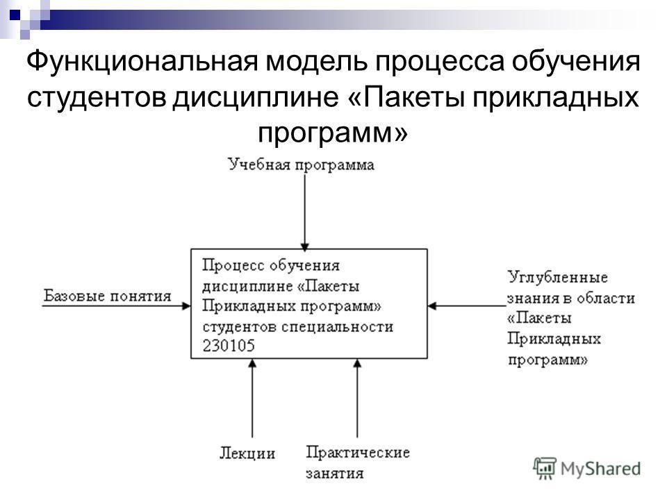 Функциональная модель процесса обучения студентов дисциплине «Пакеты прикладных программ»