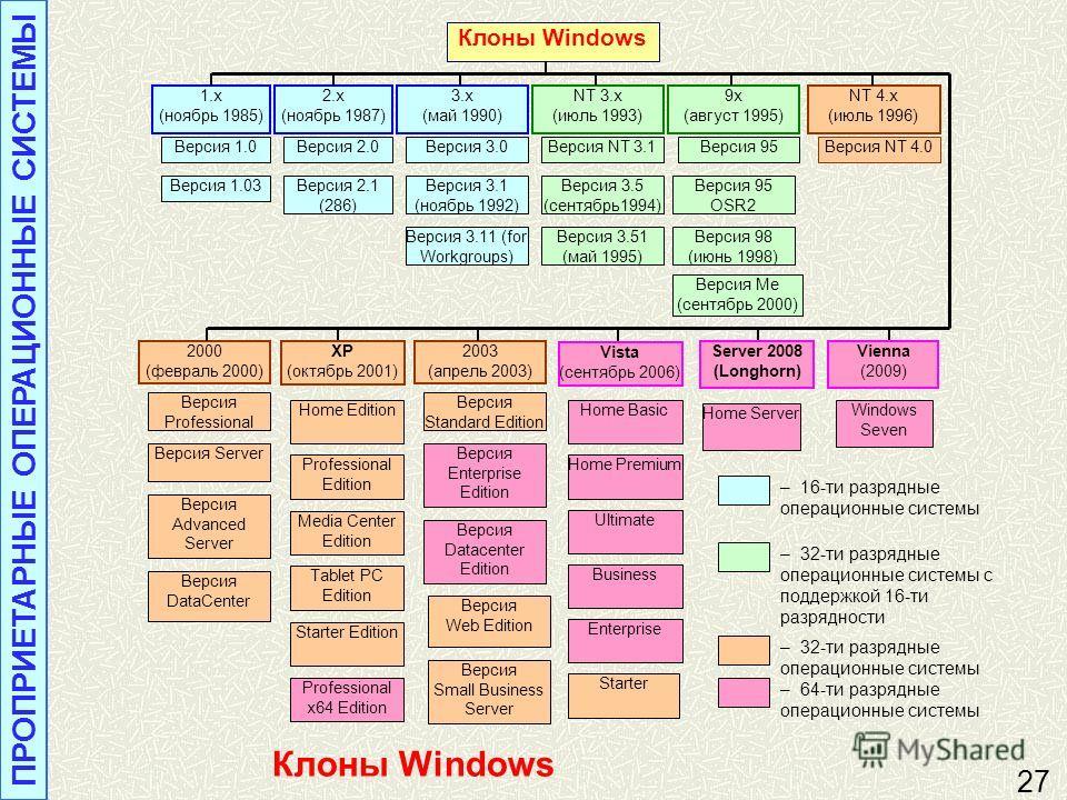 История Windows ПРОПРИЕТАРНЫЕ ОПЕРАЦИОННЫЕ СИСТЕМЫ 26 Windows Эмблема Microsoft Windows Последние 10 лет Windows самая популярная (91,02 %) операционная система на рынке персональных компьютеров. Операционные системы Windows работают на платформах x8