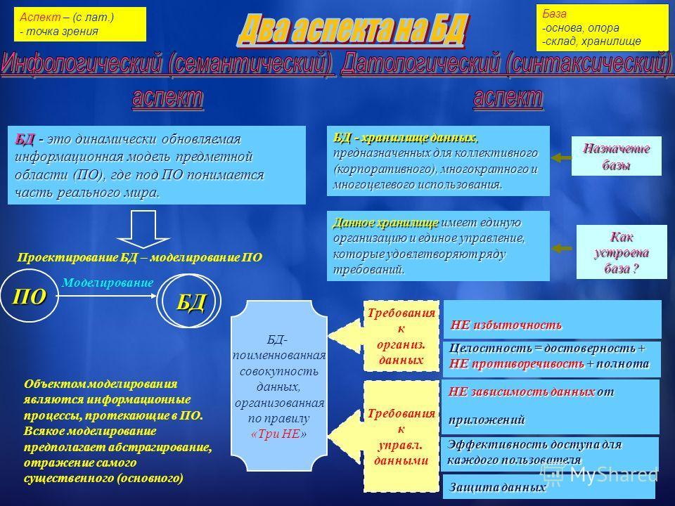 БД - это динамически обновляемая информационная модель предметной области (ПО), где под ПО понимается часть реального мира. База -основа, опора -склад, хранилище Аспект – (с лат.) - точка зрения БД - хранилище данных, предназначенных для коллективног