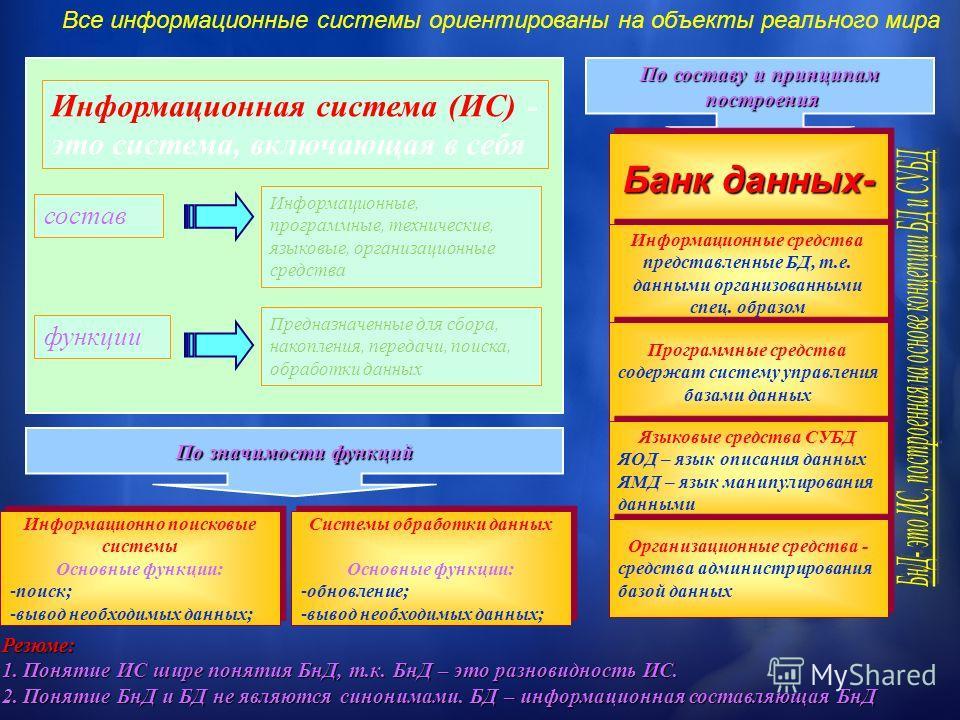 Информационная система (ИС) - это система, включающая в себя состав функции Информационные, программные, технические, языковые, организационные средства Предназначенные для сбора, накопления, передачи, поиска, обработки данных По составу и принципам