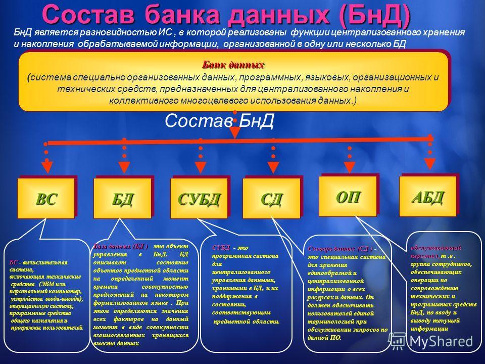 Состав банка данных (БнД) Банк данных ( система специально организованных данных, программных, языковых, организационных и технических средств, предназначенных для централизованного накопления и коллективного многоцелевого использования данных.) Банк