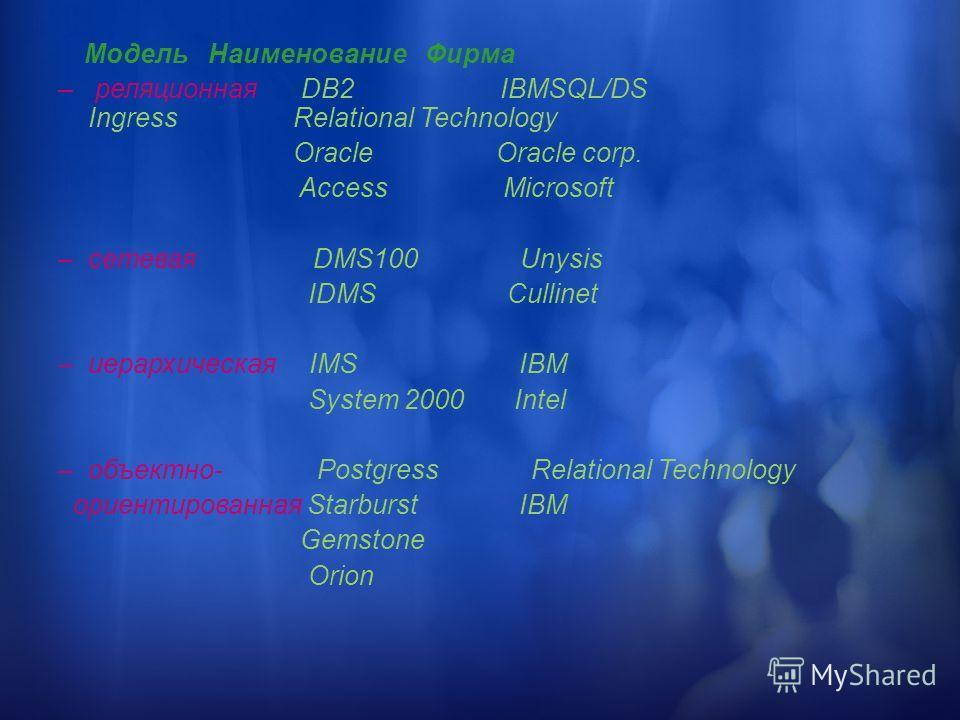 Модель Наименование Фирма – реляционная DB2 IBMSQL/DS Ingress Relational Technology Oracle Oracle corp. Access Microsoft –сетевая DMS100 Unysis IDMS Cullinet –иерархическая IMS IBM System 2000 Intel –объектно- Postgress Relational Technology ориентир
