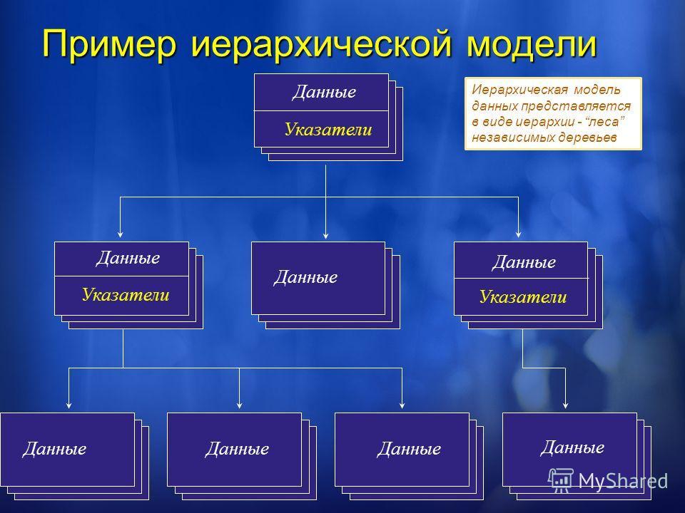 Пример иерархической модели Данные Указатели Данные Указатели Данные Указатели Иерархическая модель данных представляется в виде иерархии - леса независимых деревьев