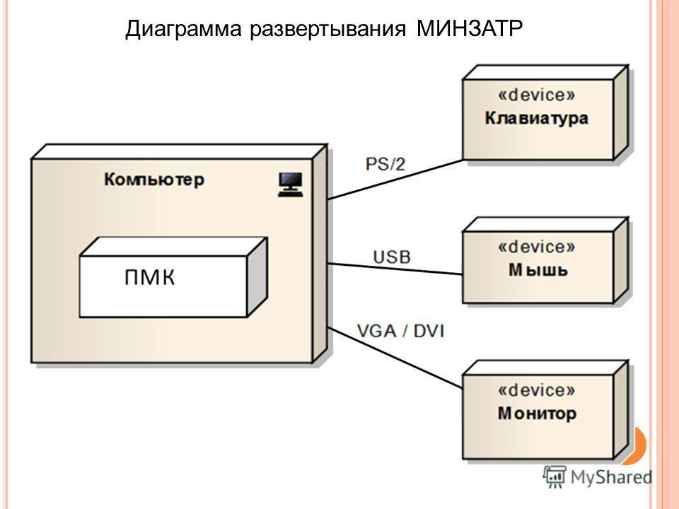 Диаграмма развертывания МИНЗАТР
